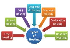 Webhosting types